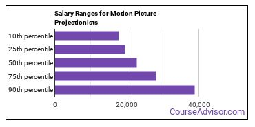 Salary Ranges for Motion Picture Projectionists