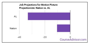Job Projections for Motion Picture Projectionists: Nation vs. AL