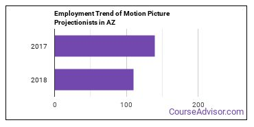 Motion Picture Projectionists in AZ Employment Trend