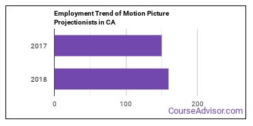 Motion Picture Projectionists in CA Employment Trend