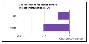 Job Projections for Motion Picture Projectionists: Nation vs. CO
