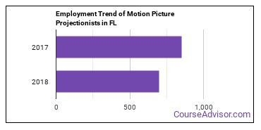 Motion Picture Projectionists in FL Employment Trend