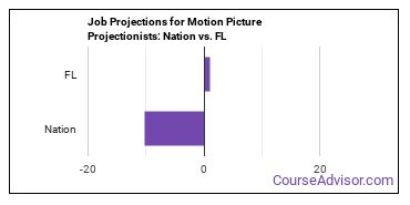 Job Projections for Motion Picture Projectionists: Nation vs. FL