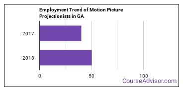 Motion Picture Projectionists in GA Employment Trend
