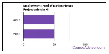 Motion Picture Projectionists in HI Employment Trend