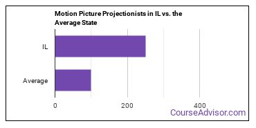 Motion Picture Projectionists in IL vs. the Average State