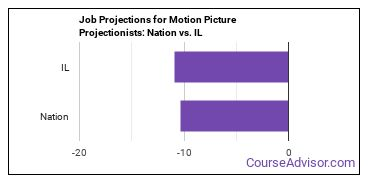 Job Projections for Motion Picture Projectionists: Nation vs. IL