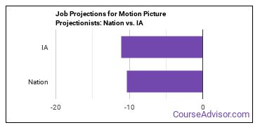Job Projections for Motion Picture Projectionists: Nation vs. IA