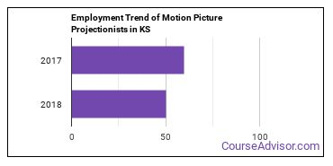 Motion Picture Projectionists in KS Employment Trend