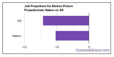 Job Projections for Motion Picture Projectionists: Nation vs. KS