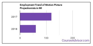 Motion Picture Projectionists in MI Employment Trend