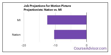 Job Projections for Motion Picture Projectionists: Nation vs. MI