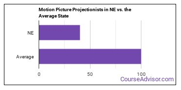 Motion Picture Projectionists in NE vs. the Average State