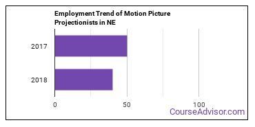 Motion Picture Projectionists in NE Employment Trend