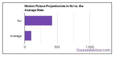 Motion Picture Projectionists in NJ vs. the Average State