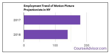 Motion Picture Projectionists in NY Employment Trend
