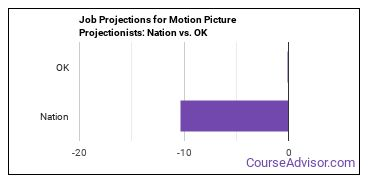 Job Projections for Motion Picture Projectionists: Nation vs. OK