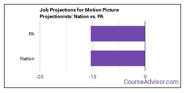 Job Projections for Motion Picture Projectionists: Nation vs. PA