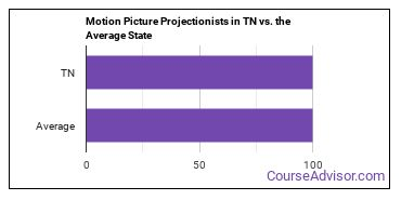 Motion Picture Projectionists in TN vs. the Average State