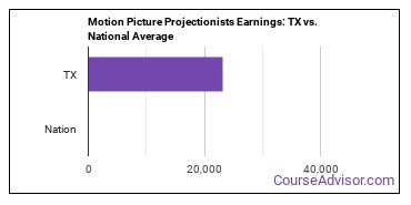 Motion Picture Projectionists Earnings: TX vs. National Average