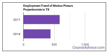 Motion Picture Projectionists in TX Employment Trend