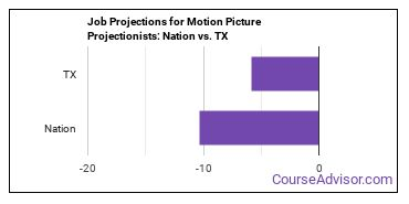 Job Projections for Motion Picture Projectionists: Nation vs. TX