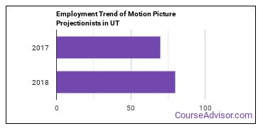 Motion Picture Projectionists in UT Employment Trend