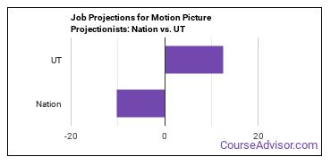 Job Projections for Motion Picture Projectionists: Nation vs. UT