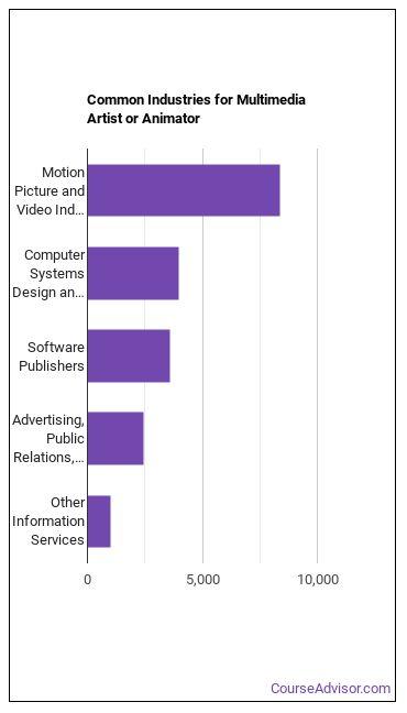 Multimedia Artist or Animator Industries