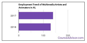 Multimedia Artists and Animators in AL Employment Trend