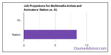 Job Projections for Multimedia Artists and Animators: Nation vs. AL