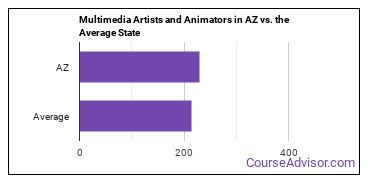 Multimedia Artists and Animators in AZ vs. the Average State