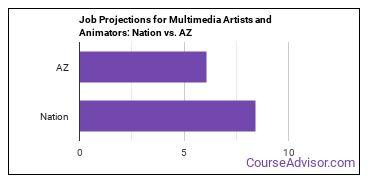 Job Projections for Multimedia Artists and Animators: Nation vs. AZ