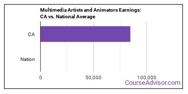 Multimedia Artists and Animators Earnings: CA vs. National Average