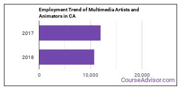 Multimedia Artists and Animators in CA Employment Trend
