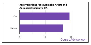 Job Projections for Multimedia Artists and Animators: Nation vs. CA