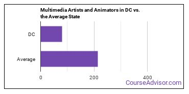 Multimedia Artists and Animators in DC vs. the Average State