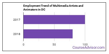 Multimedia Artists and Animators in DC Employment Trend