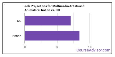 Job Projections for Multimedia Artists and Animators: Nation vs. DC