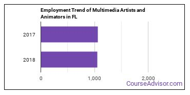 Multimedia Artists and Animators in FL Employment Trend