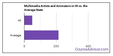 Multimedia Artists and Animators in HI vs. the Average State