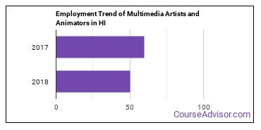 Multimedia Artists and Animators in HI Employment Trend