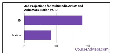 Job Projections for Multimedia Artists and Animators: Nation vs. ID