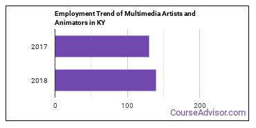 Multimedia Artists and Animators in KY Employment Trend