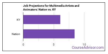Job Projections for Multimedia Artists and Animators: Nation vs. KY