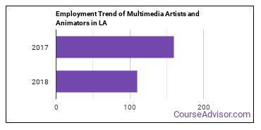 Multimedia Artists and Animators in LA Employment Trend