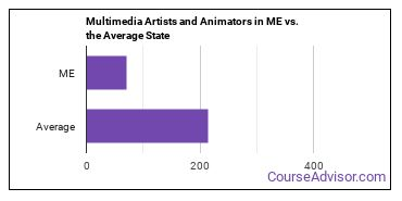 Multimedia Artists and Animators in ME vs. the Average State