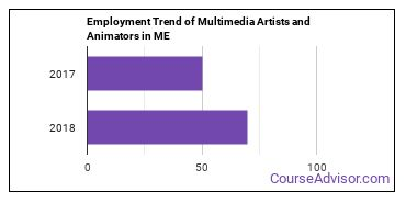 Multimedia Artists and Animators in ME Employment Trend