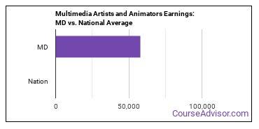 Multimedia Artists and Animators Earnings: MD vs. National Average
