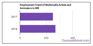 Multimedia Artists and Animators in MD Employment Trend